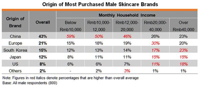 Chart Data on Origin of Most Purchased Male Skincare Brands